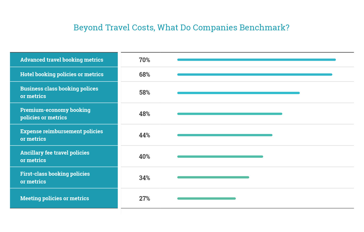 Beyond Travel Costs