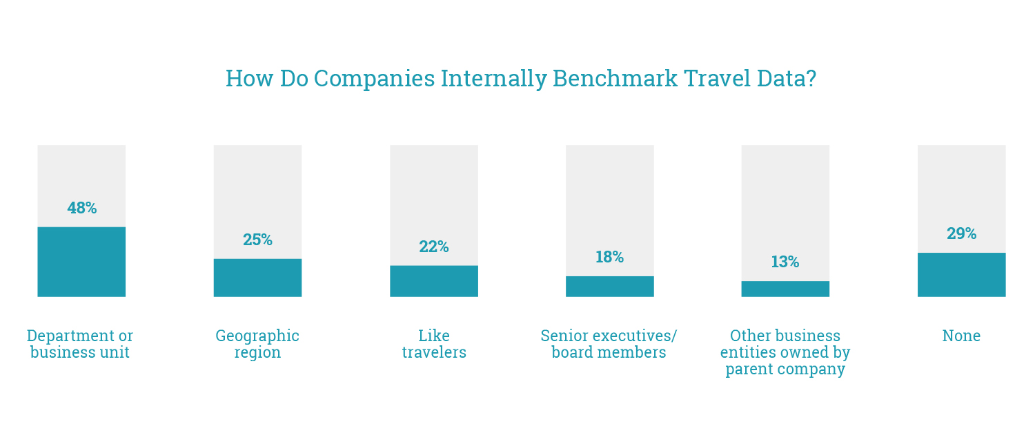 How Do Companies Internally Benchmark Travel Data
