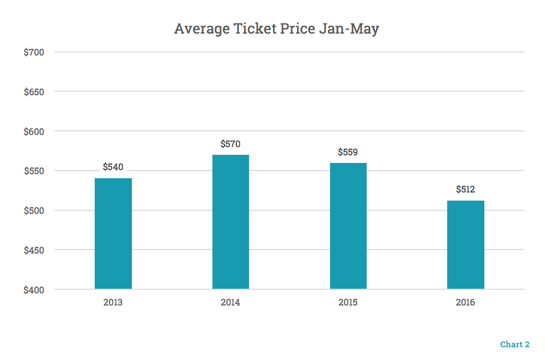 Average Ticket Price Jan - May