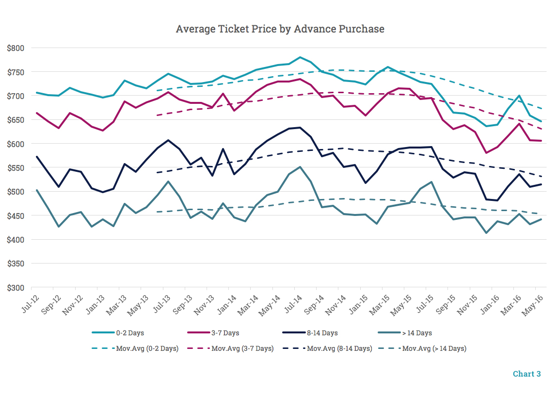 Average Ticket Price by Advance Purchases
