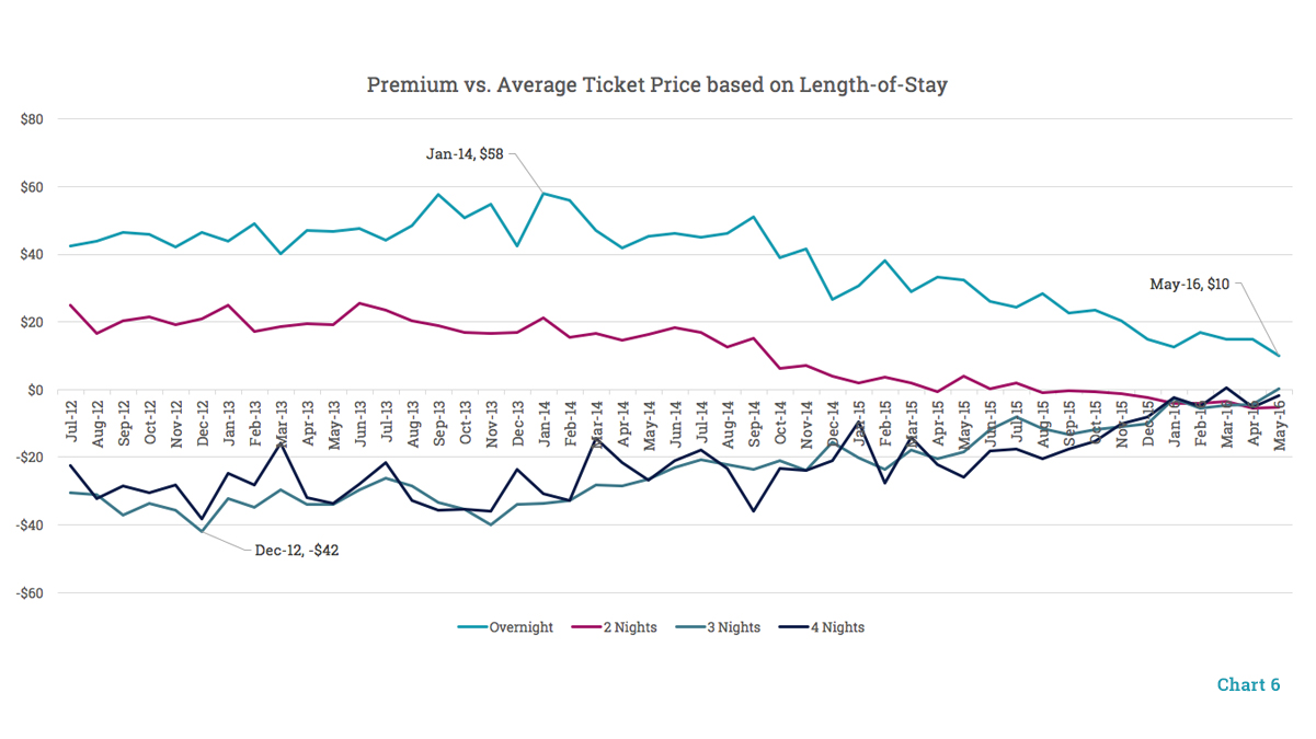 Premium vs Average Ticket Price based on Length of Stay