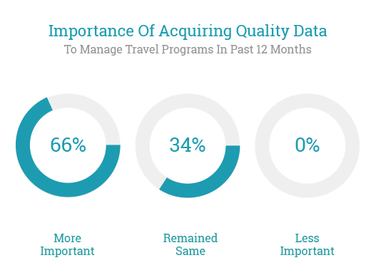 Importance of Acquiring Quality Data