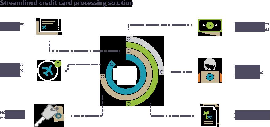 ARC Pay